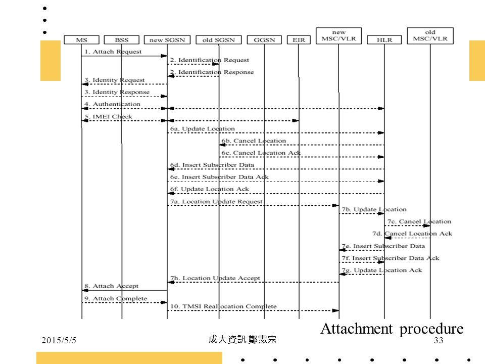 Attachment procedure 2017/4/14 成大資訊 鄭憲宗