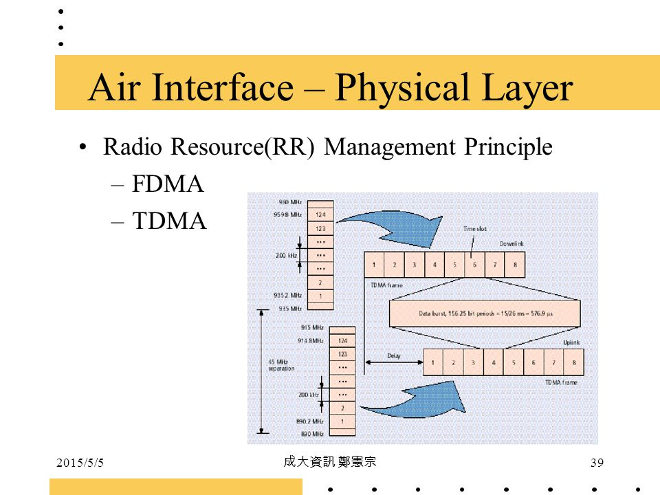 Air Interface – Physical Layer