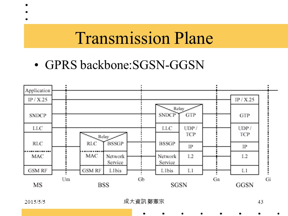 Transmission Plane GPRS backbone:SGSN-GGSN 2017/4/14 成大資訊 鄭憲宗