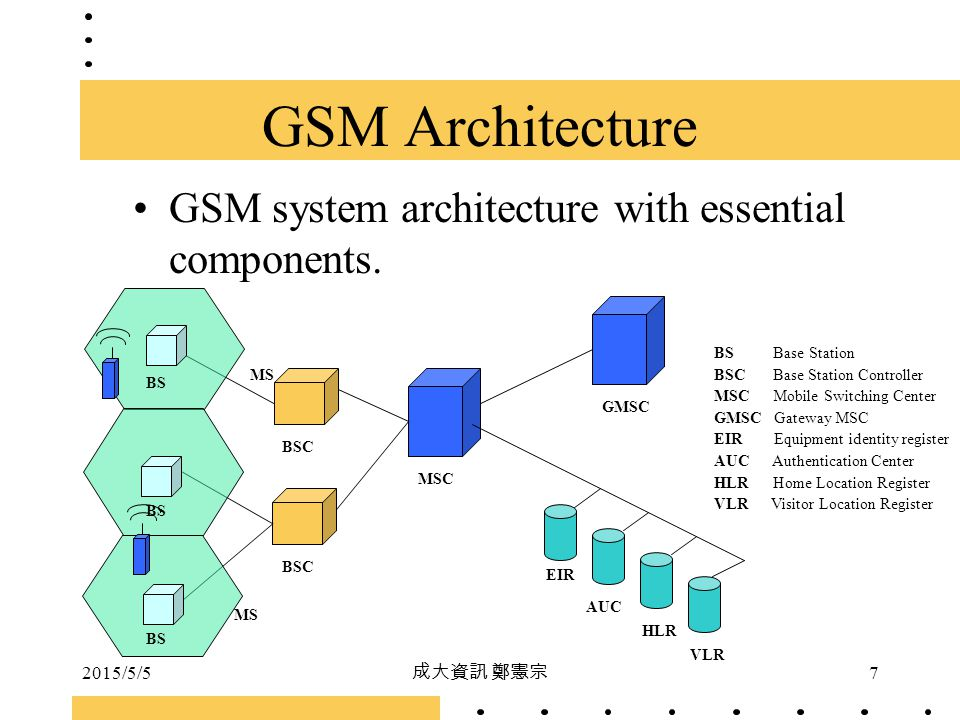 GSM Architecture GSM system architecture with essential components.