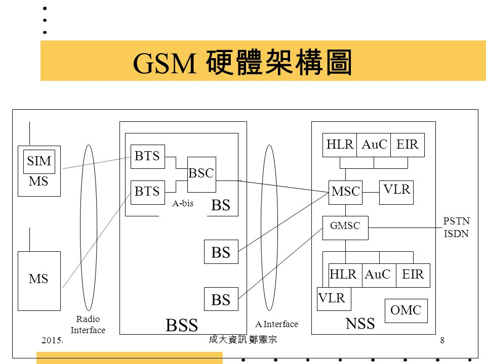GSM 硬體架構圖 BSS BS BS BS NSS HLR AuC EIR MS BTS SIM BSC BTS MSC VLR MS