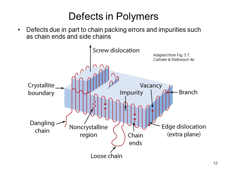 Defects in Polymers Defects due in part to chain packing errors and impurities such as chain ends and side chains.
