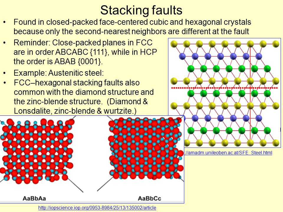 Stacking faults