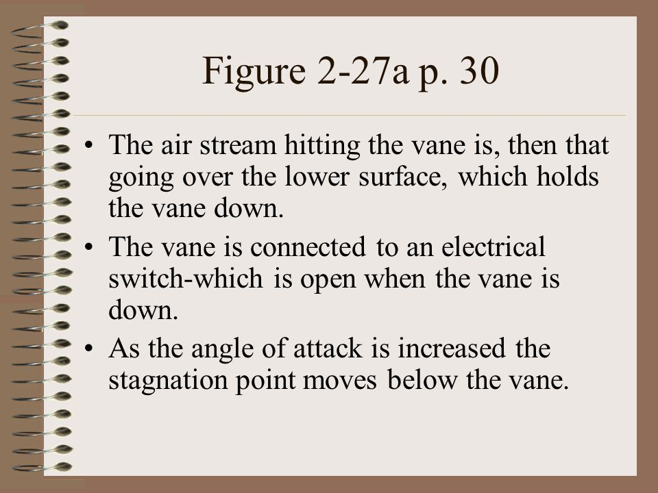 Figure 2-27a p. 30 The air stream hitting the vane is, then that going over the lower surface, which holds the vane down.