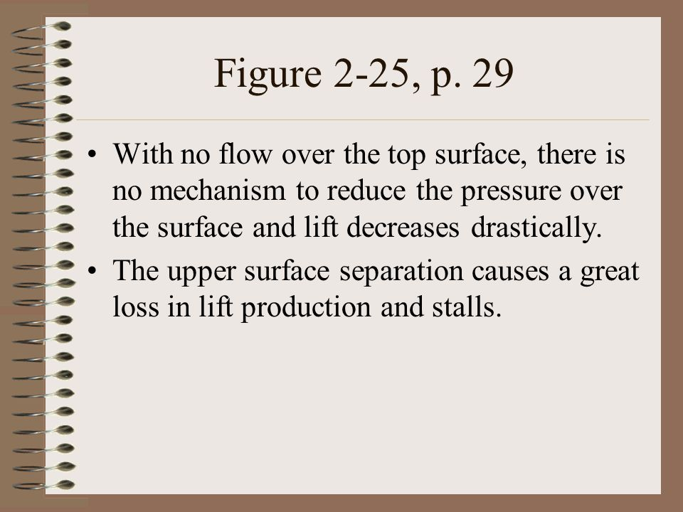 Figure 2-25, p. 29 With no flow over the top surface, there is no mechanism to reduce the pressure over the surface and lift decreases drastically.