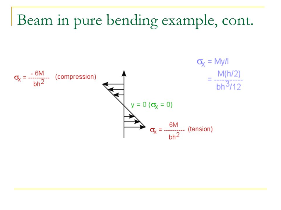 Beam in pure bending example, cont.