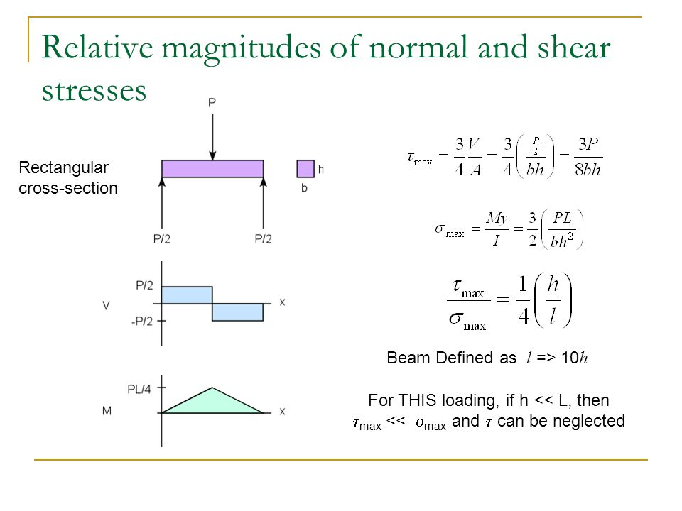 Relative magnitudes of normal and shear stresses