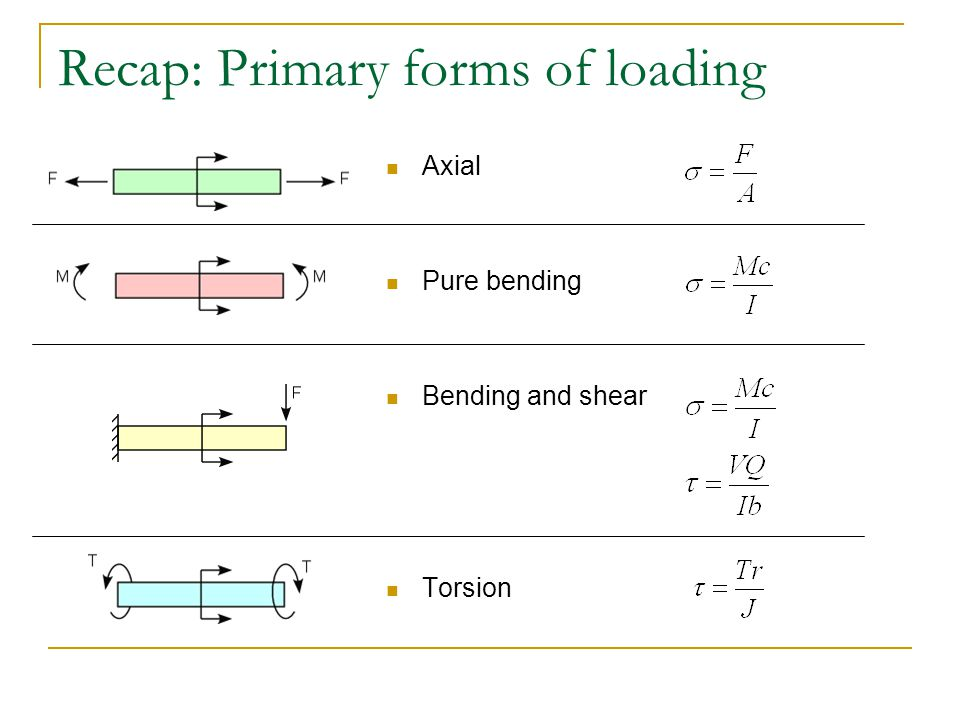 Recap: Primary forms of loading