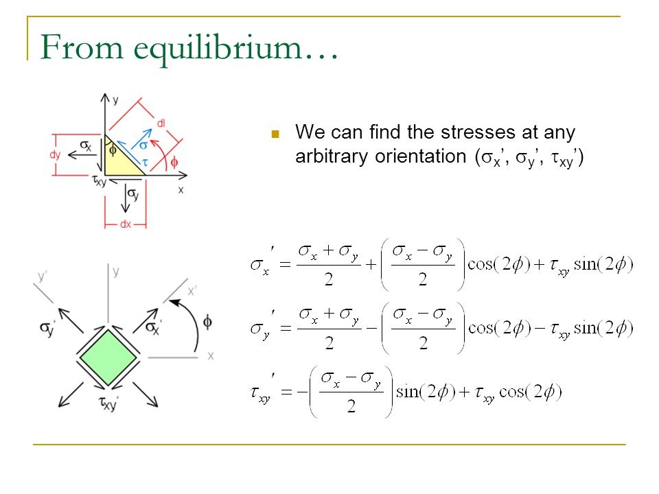 From equilibrium… We can find the stresses at any arbitrary orientation (sx', sy', txy')