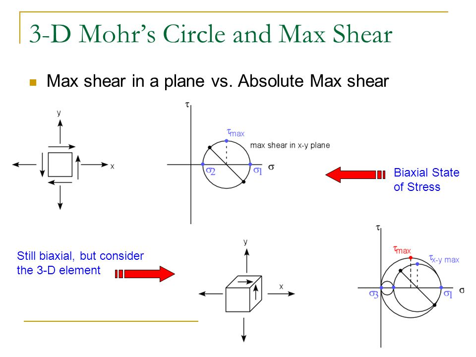 3-D Mohr's Circle and Max Shear