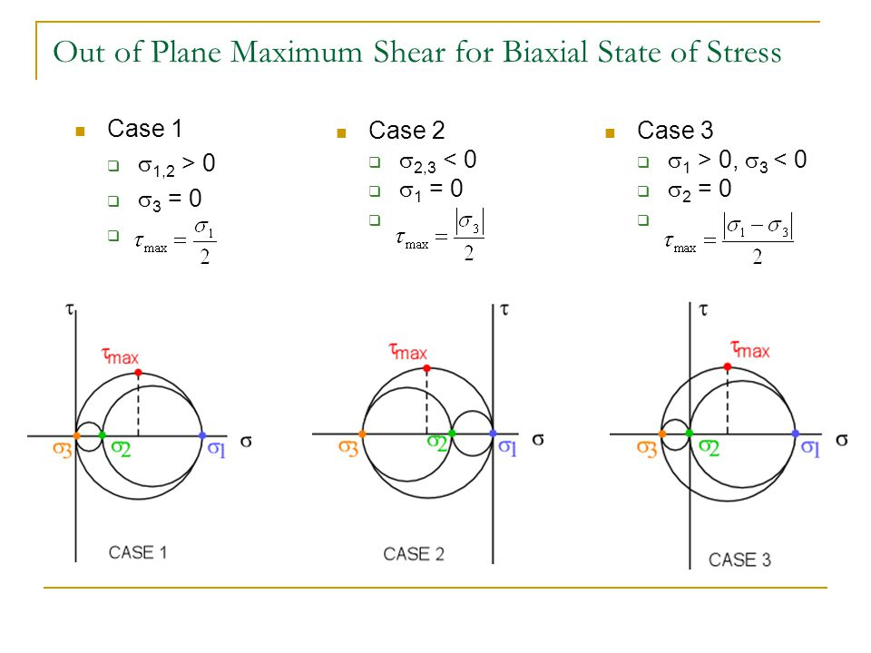 Out of Plane Maximum Shear for Biaxial State of Stress