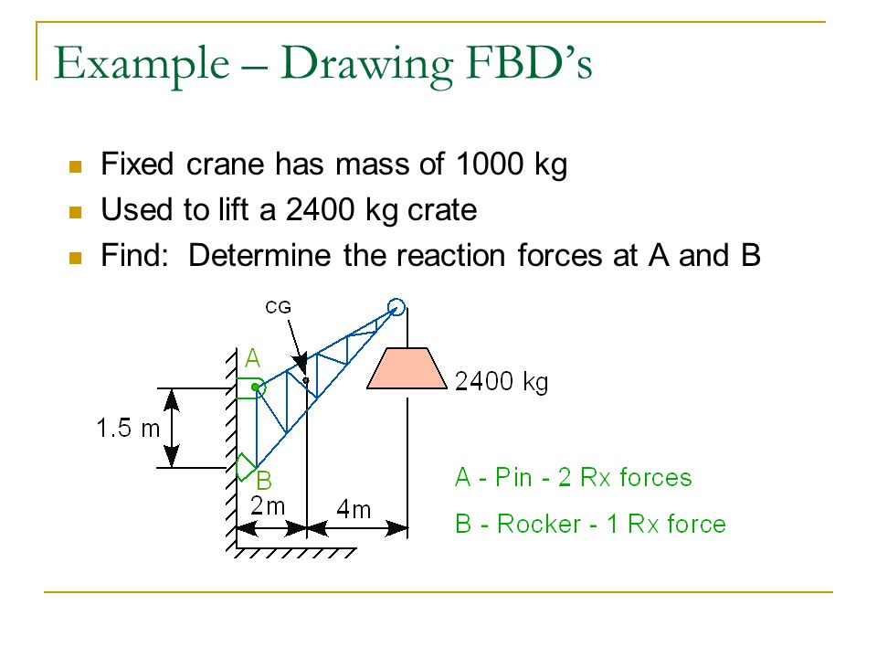 Example – Drawing FBD's
