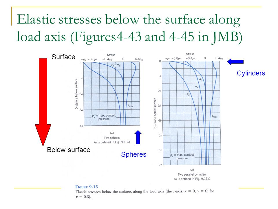 Elastic stresses below the surface along load axis (Figures4-43 and 4-45 in JMB)