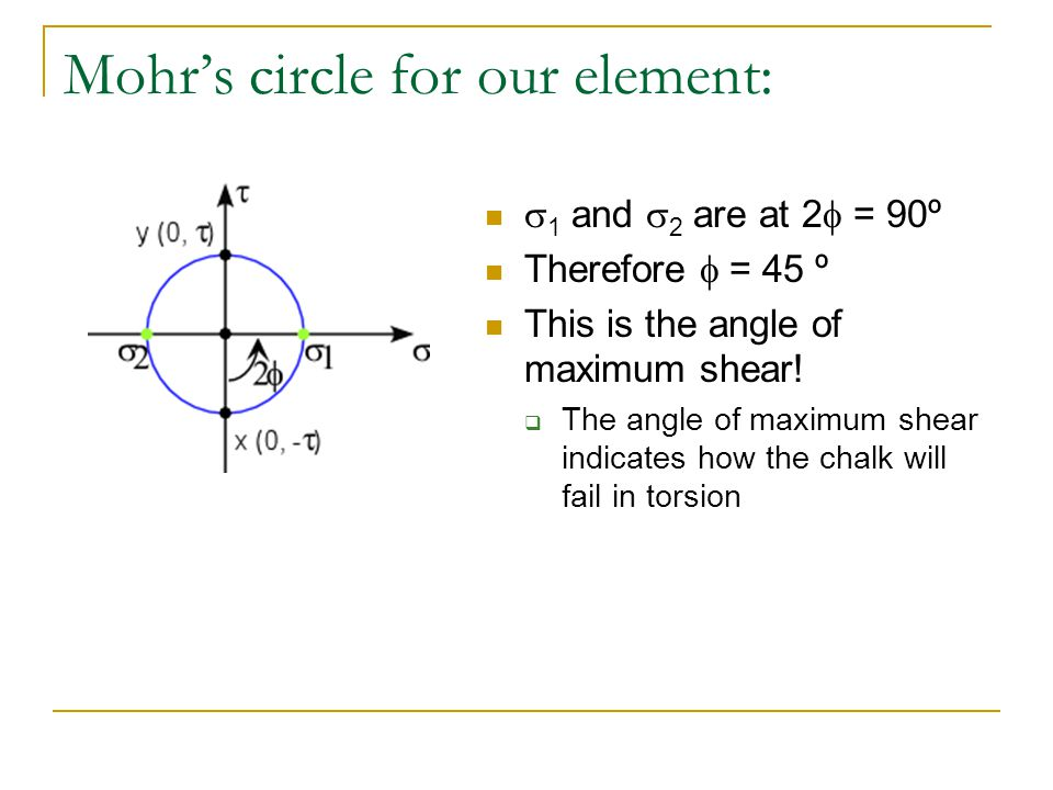 Mohr's circle for our element: