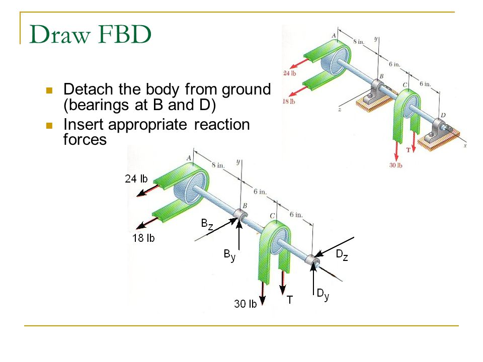 Draw FBD Detach the body from ground (bearings at B and D)