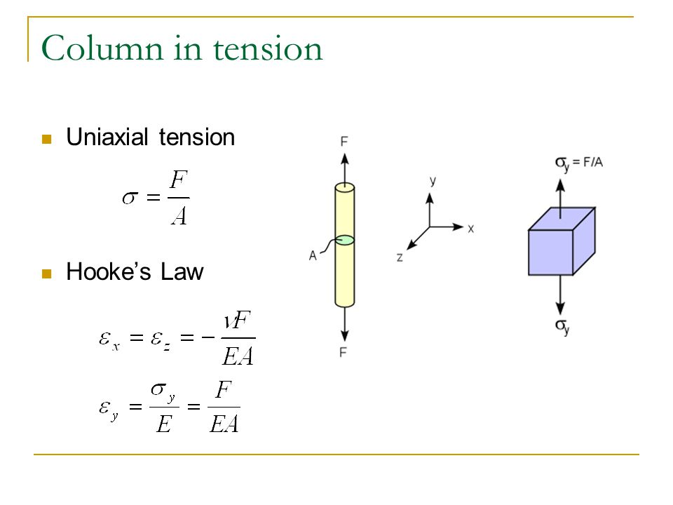 Column in tension Uniaxial tension Hooke's Law