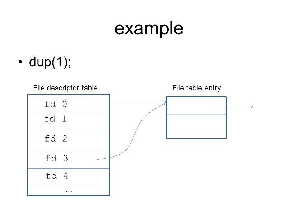 example dup(1); fd 0 fd 1 fd 2 fd 3 fd 4 File descriptor table