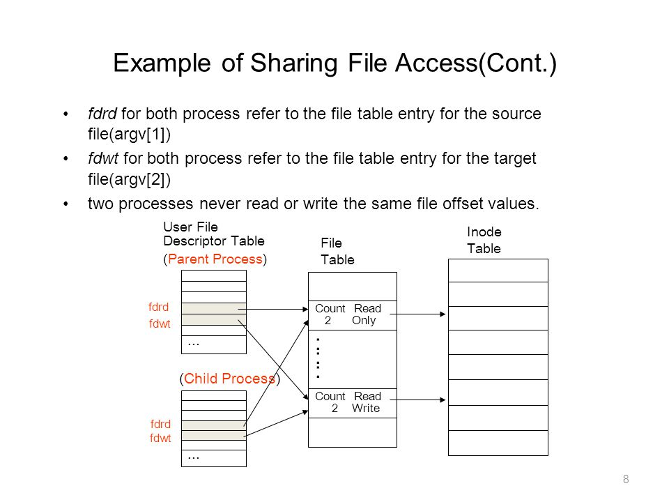 Example of Sharing File Access(Cont.)