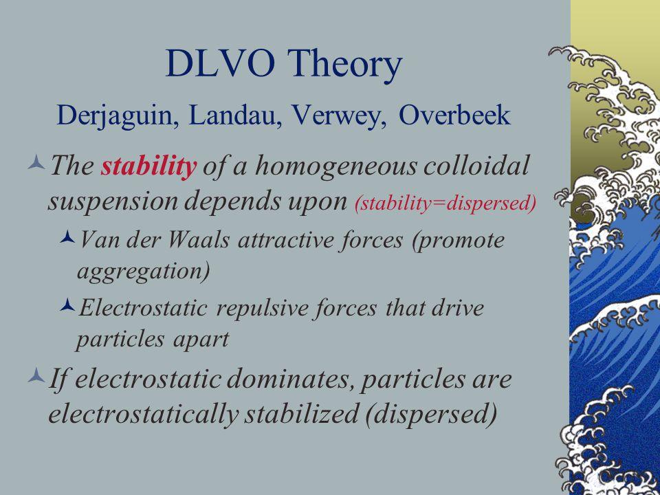 DLVO Theory Derjaguin, Landau, Verwey, Overbeek