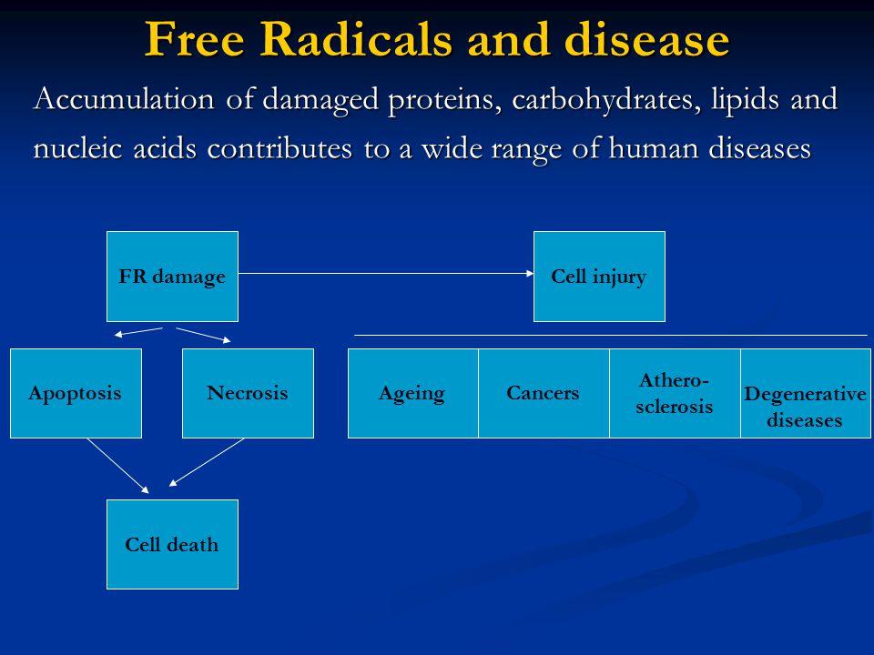 Free Radicals and disease