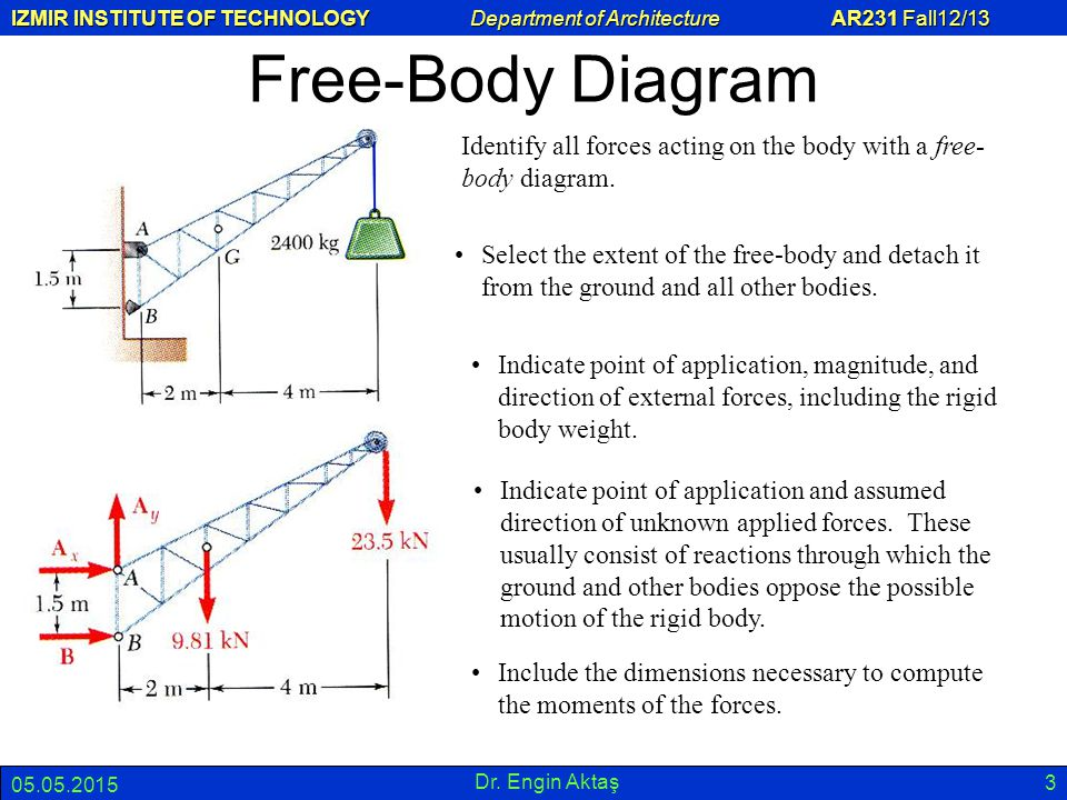 Free-Body Diagram Identify all forces acting on the body with a free-body diagram.