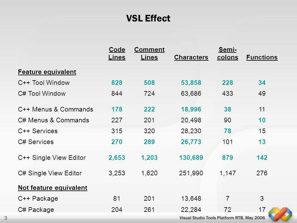 VSL Effect Code Lines Comment Lines Characters Semi-colons Functions