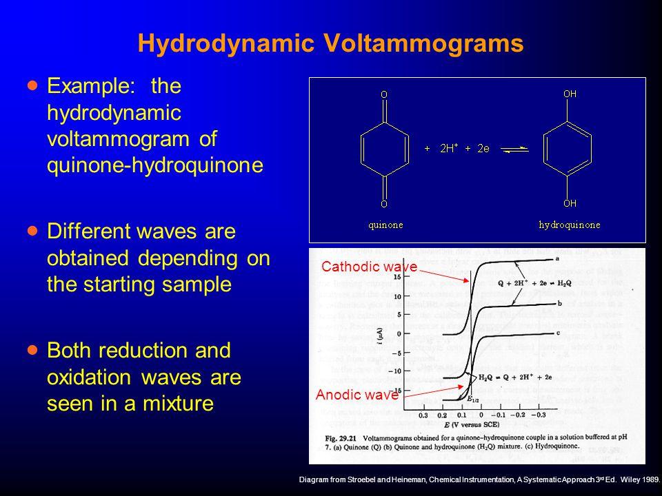 Hydrodynamic Voltammograms