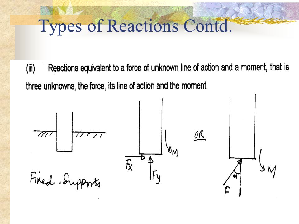 Types of Reactions Contd.