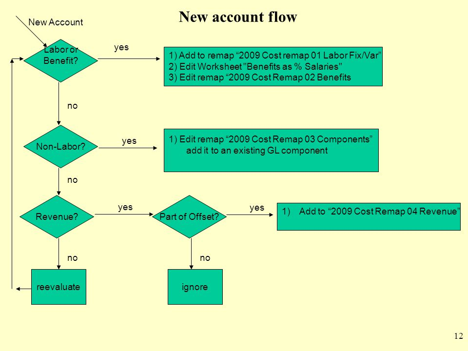 New account flow New Account Labor or Benefit yes