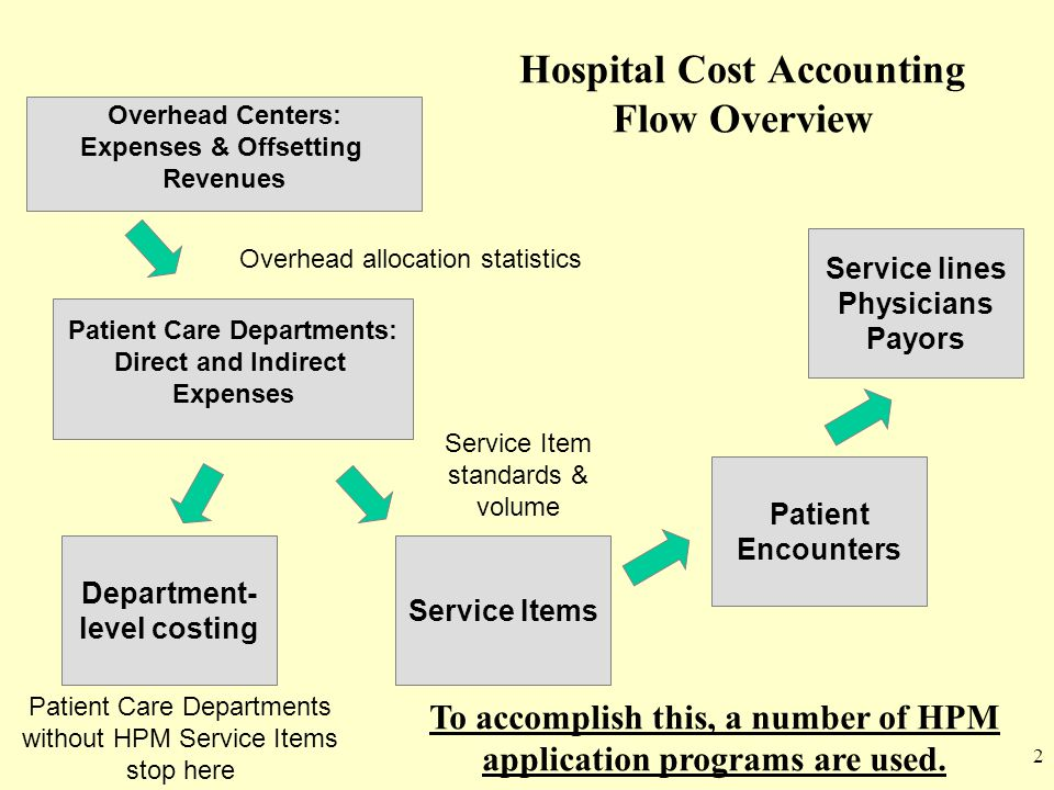 Hospital Cost Accounting Flow Overview