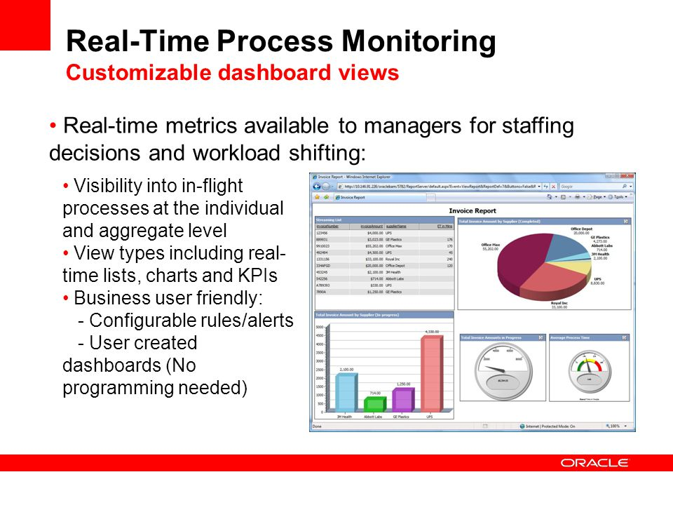 Real-Time Process Monitoring Customizable dashboard views