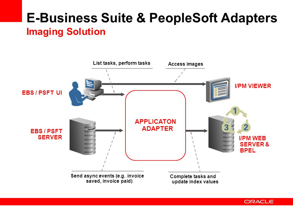 E-Business Suite & PeopleSoft Adapters Imaging Solution