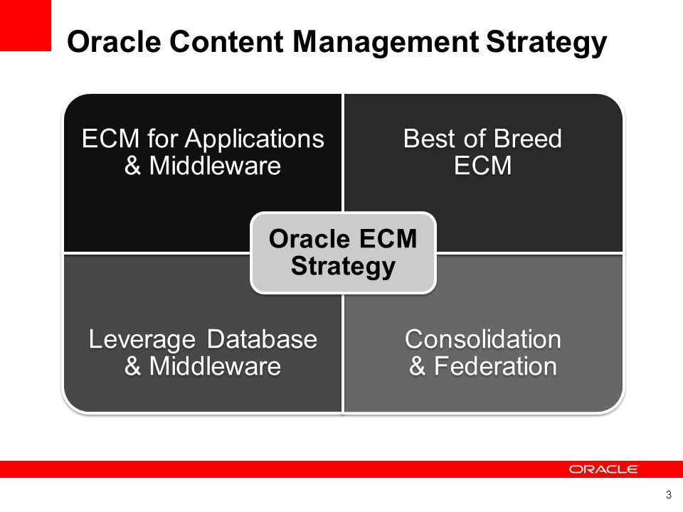 Oracle Content Management Strategy