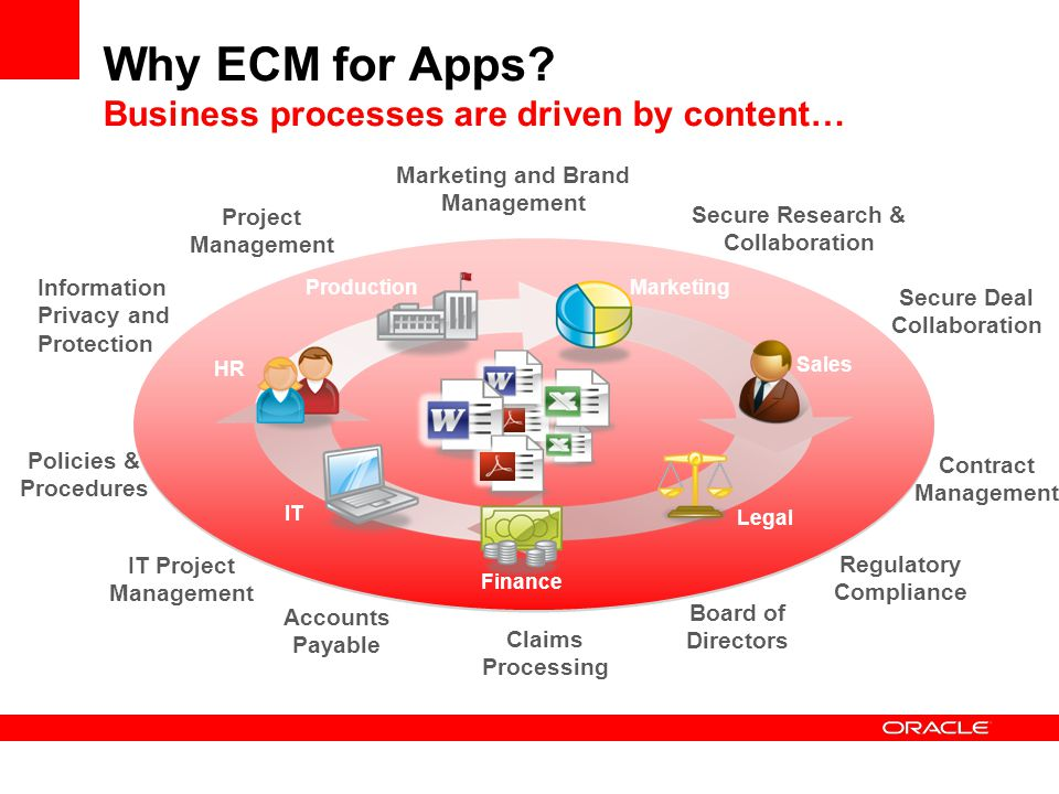 Why ECM for Apps Business processes are driven by content…