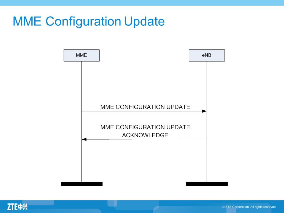 MME Configuration Update