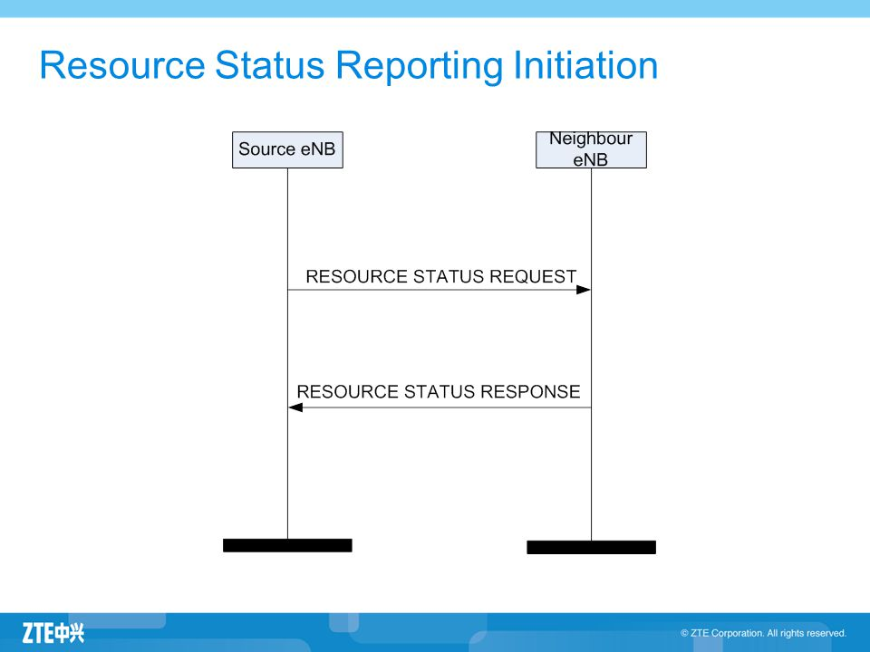 Resource Status Reporting Initiation