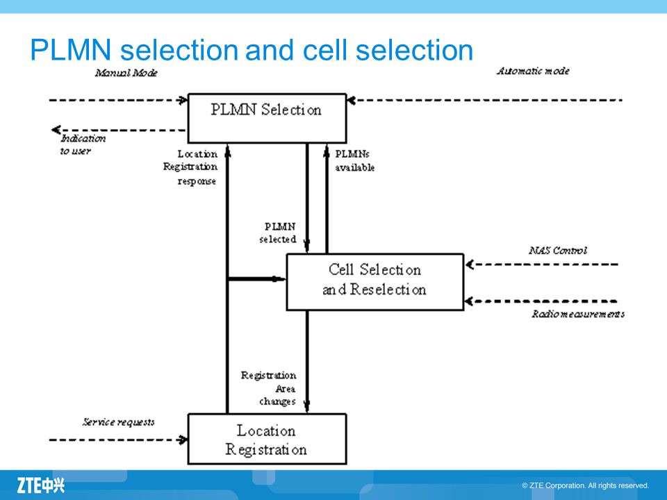 PLMN selection and cell selection
