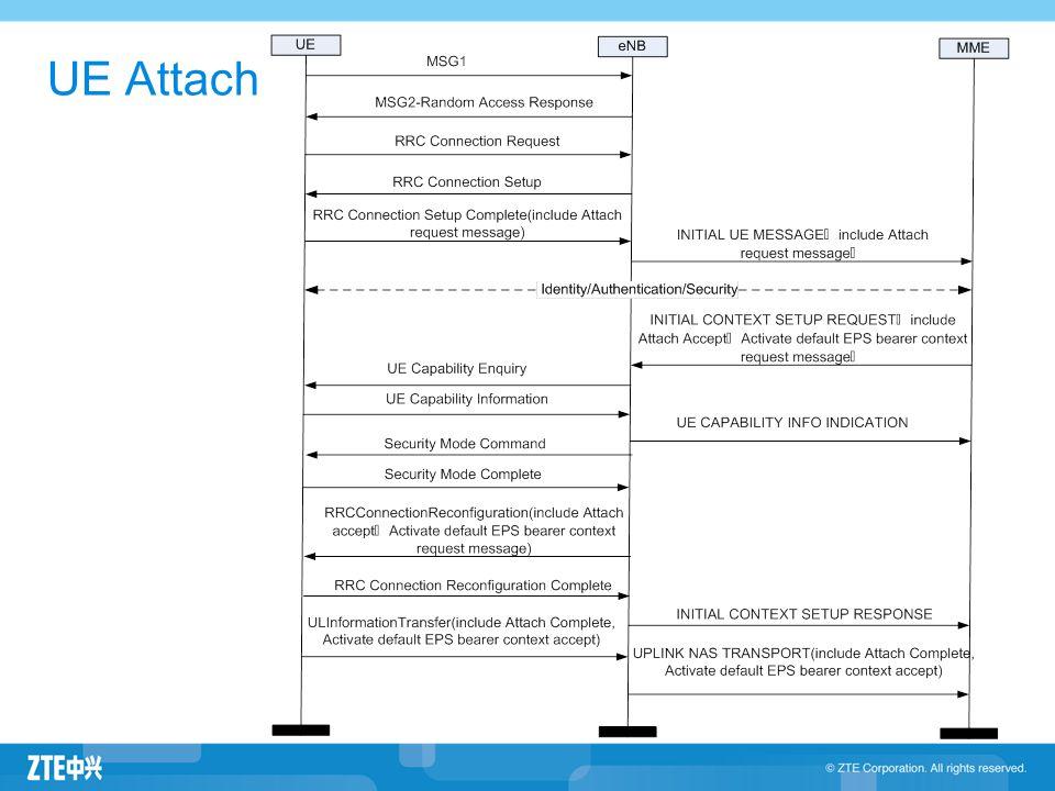 UE Attach 3GPP 36.331