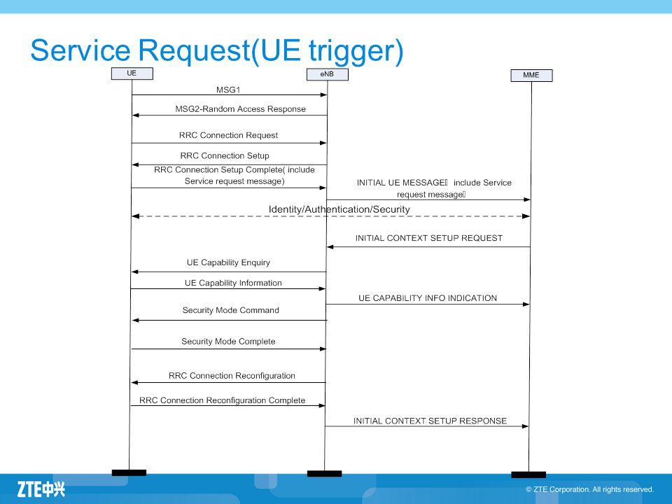 Service Request(UE trigger)