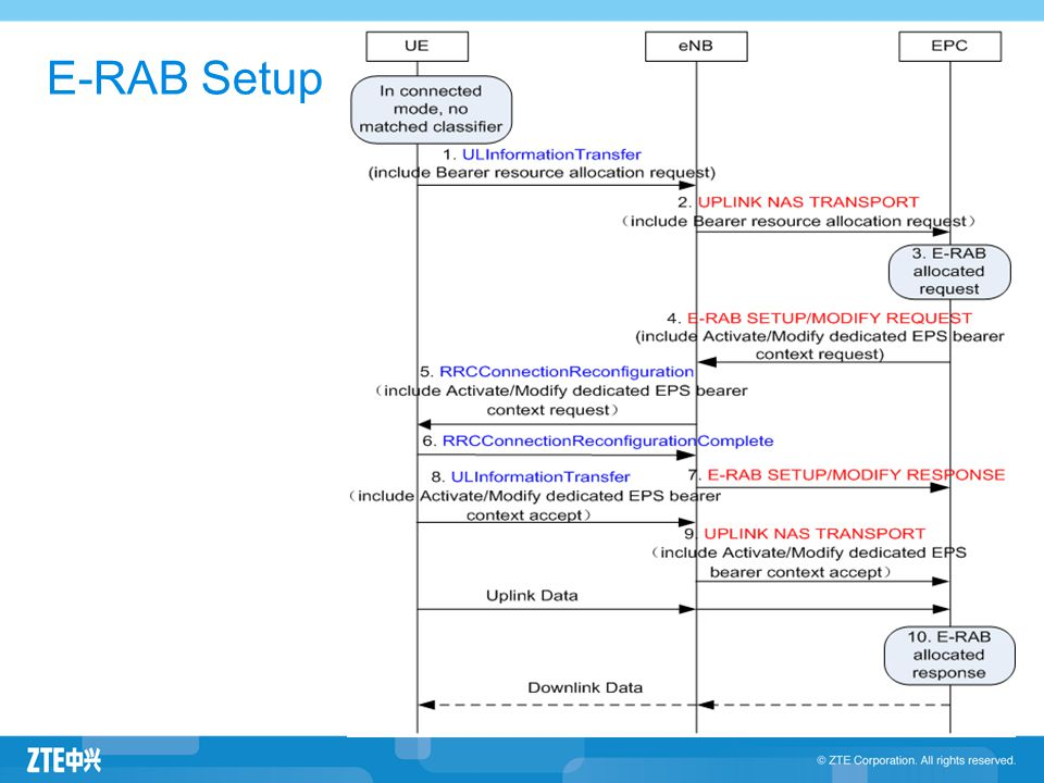 E-RAB Setup 3GPP 23.401