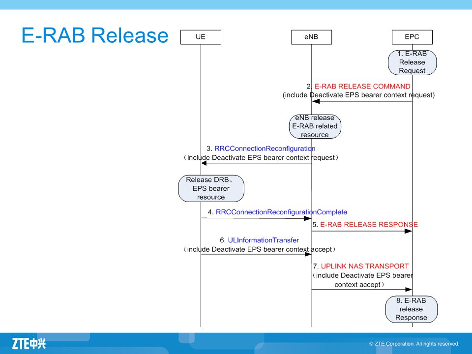E-RAB Release 3GPP 23.401