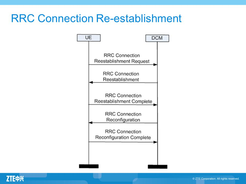 RRC Connection Re-establishment