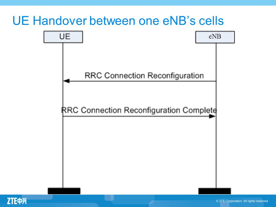 UE Handover between one eNB's cells