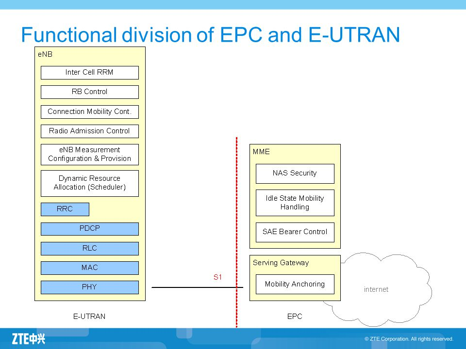 Functional division of EPC and E-UTRAN