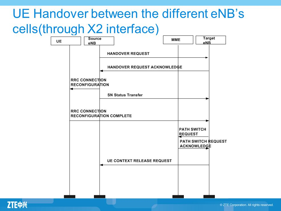 UE Handover between the different eNB's cells(through X2 interface)