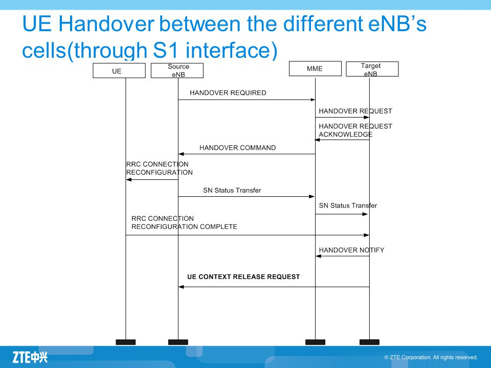 UE Handover between the different eNB's cells(through S1 interface)