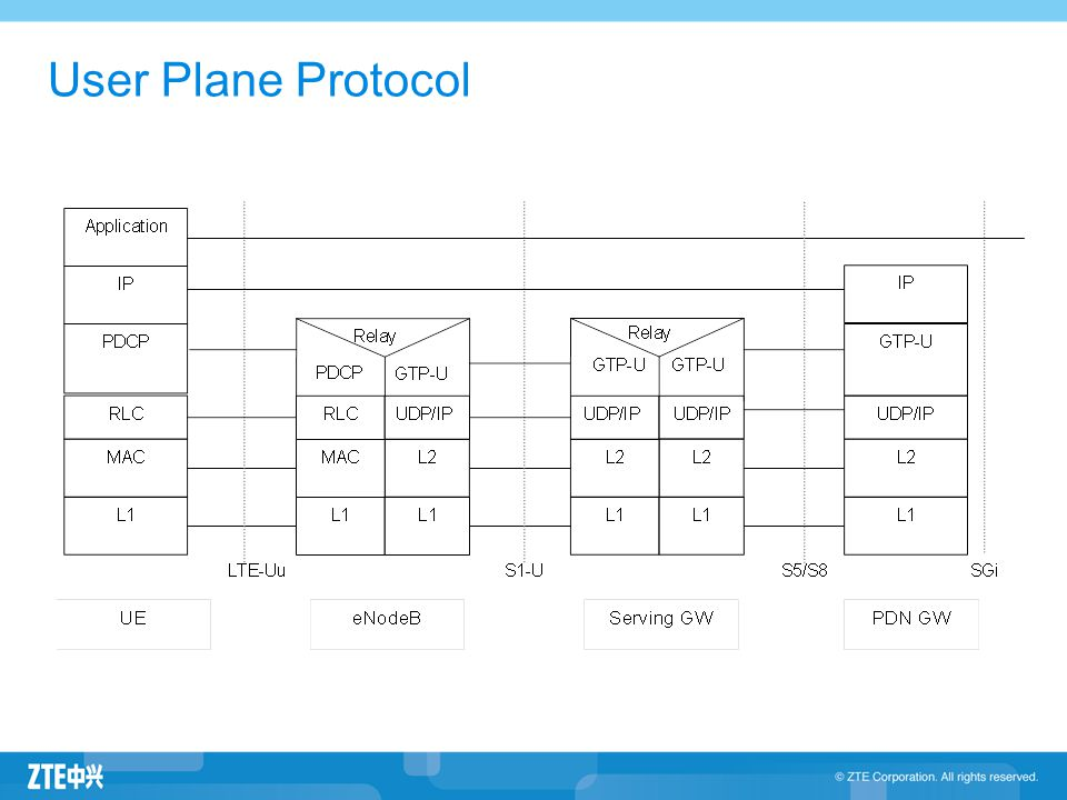User Plane Protocol