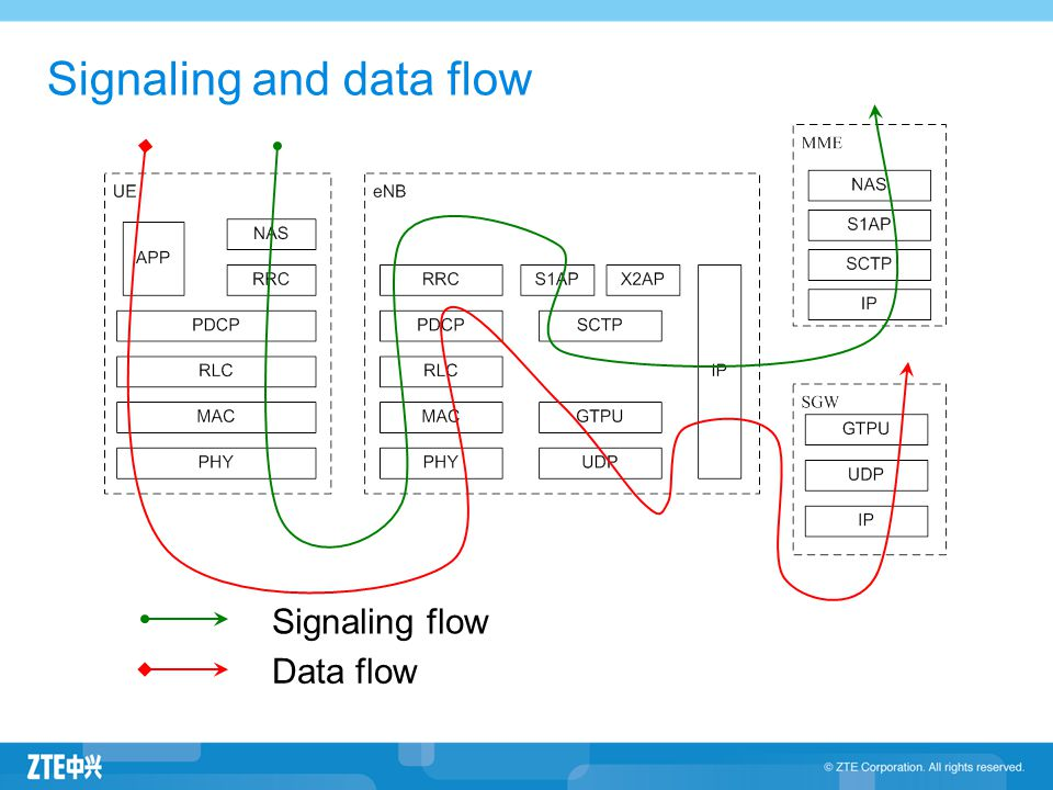 Signaling and data flow