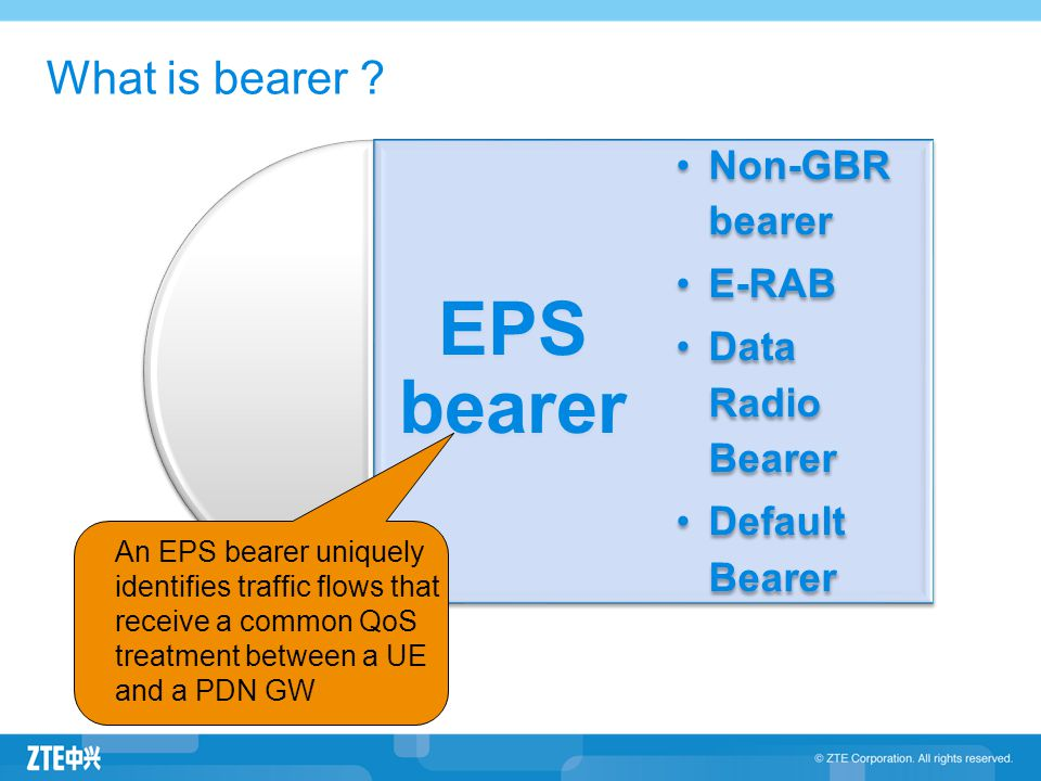 What is bearer Non-GBR bearer E-RAB Data Radio Bearer Default Bearer