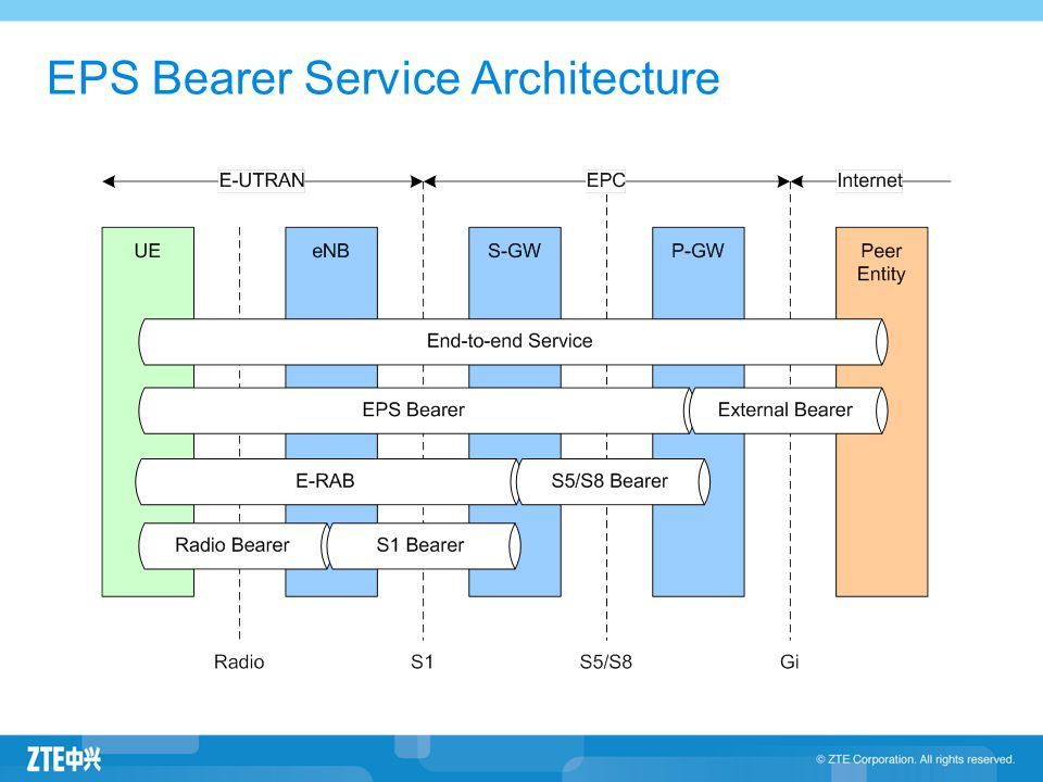 EPS Bearer Service Architecture